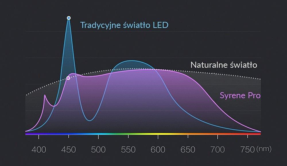 LAMPKA BIURKOWA SMART YEELIGHT SERENE PRO naturalne